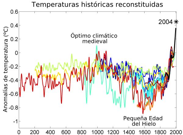Temperaturas de los últimos 2000 años.