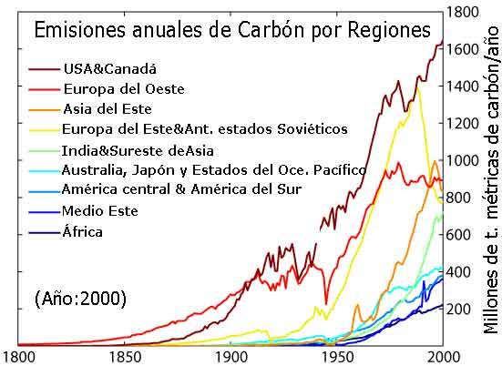 Emisiones anuales de carbono por regiones.