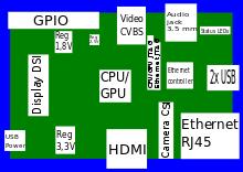 Raspberry Pi (B) Identificación de componentes de la placa.