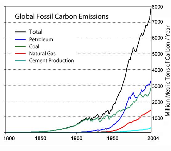 Emisiones globales de dióxido de carbono discriminadas según su origen.