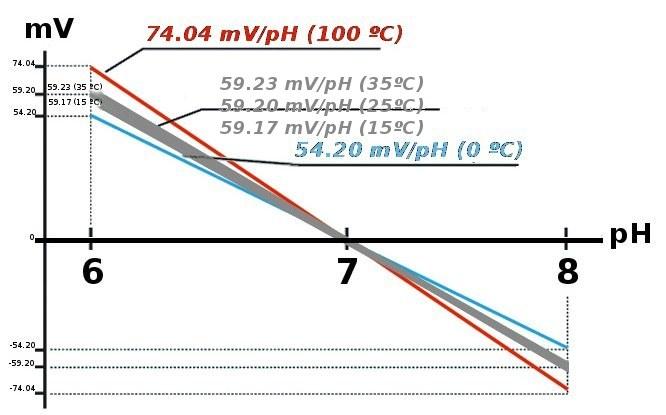 Compensación de temperatura en la medida de pH